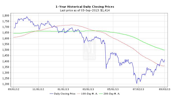 Gold Price Chart Code